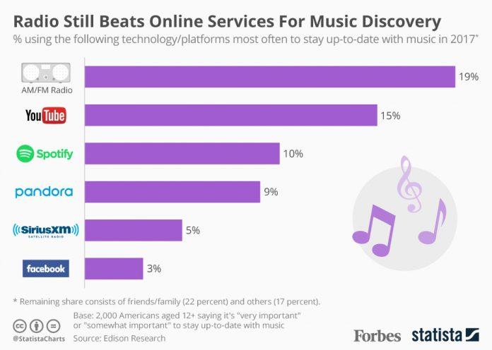 Radio i online streaming