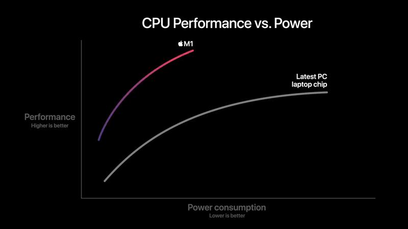 benchmark rezultati Appleovog procesora M1